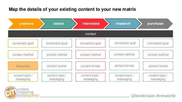 @kevinrcain #cmworld Map the details of your existing content to your new matrix context contact method blog posts content...