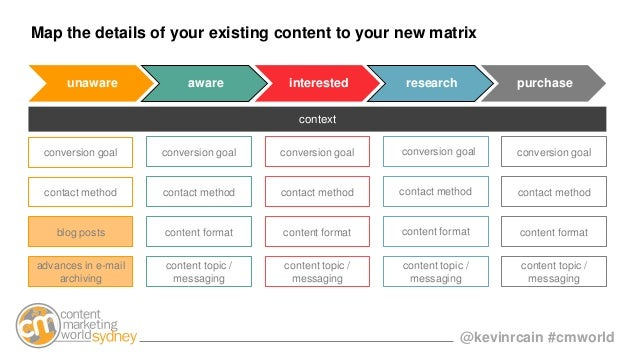 @kevinrcain #cmworld Map the details of your existing content to your new matrix advances in e-mail archiving contact meth...