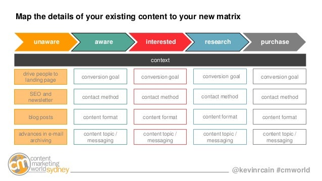 @kevinrcain #cmworld Map the details of your existing content to your new matrix drive people to landing page advances in ...