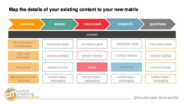 @kevinrcain #cmworld Map the details of your existing content to your new matrix conversion goal conversion goal conversio...