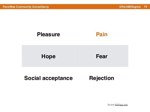 15FeverBee Community Consultancy @RichMillington Pleasure Pain Hope Fear Social acceptance Rejection Source BJFogg.com