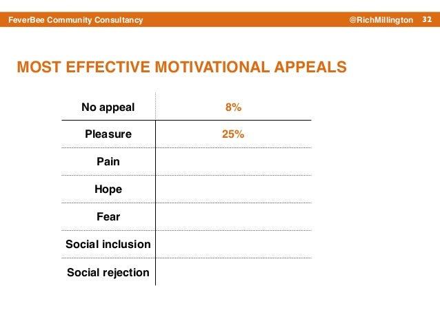 32FeverBee Community Consultancy @RichMillington No appeal 8% Pleasure 25% Pain Hope Fear Social inclusion Social rejectio...