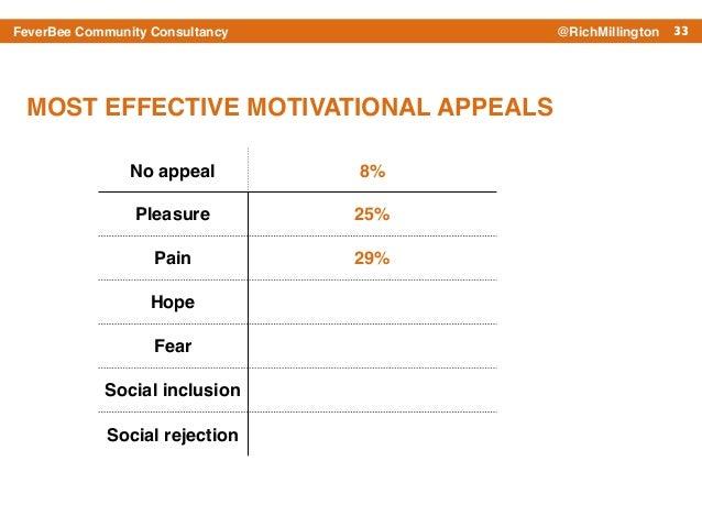 33FeverBee Community Consultancy @RichMillington No appeal 8% Pleasure 25% Pain 29% Hope Fear Social inclusion Social reje...