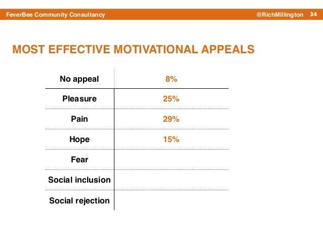34FeverBee Community Consultancy @RichMillington No appeal 8% Pleasure 25% Pain 29% Hope 15% Fear Social inclusion Social ...