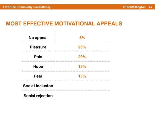 35FeverBee Community Consultancy @RichMillington No appeal 8% Pleasure 25% Pain 29% Hope 15% Fear 15% Social inclusion Soc...