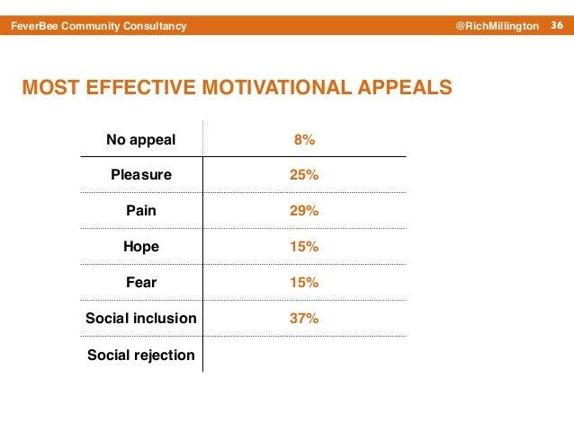 36FeverBee Community Consultancy @RichMillington No appeal 8% Pleasure 25% Pain 29% Hope 15% Fear 15% Social inclusion 37%...