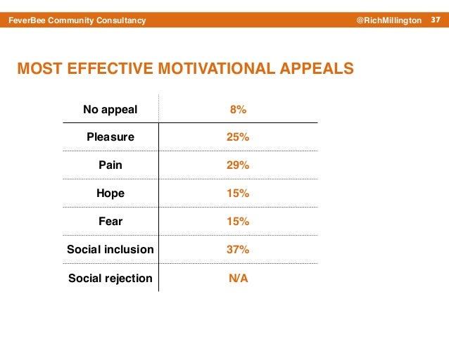 37FeverBee Community Consultancy @RichMillington No appeal 8% Pleasure 25% Pain 29% Hope 15% Fear 15% Social inclusion 37%...