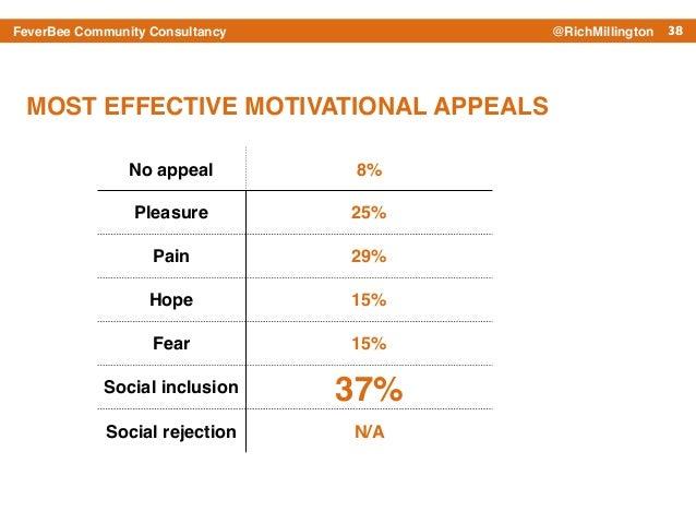 38FeverBee Community Consultancy @RichMillington No appeal 8% Pleasure 25% Pain 29% Hope 15% Fear 15% Social inclusion 37%...