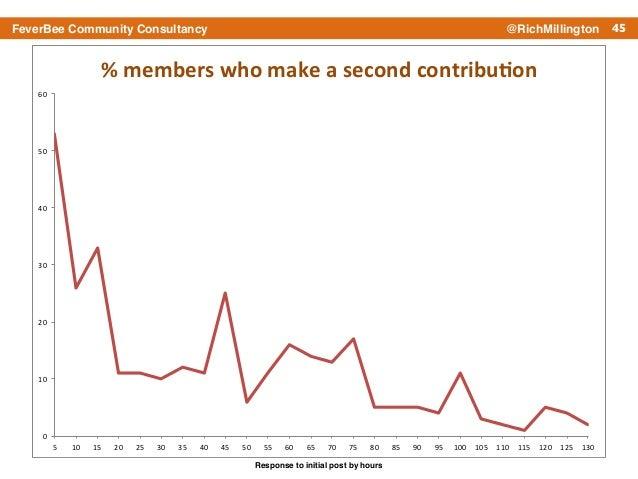 "45FeverBee Community Consultancy @RichMillington 0"" 10"" 20"" 30"" 40"" 50"" 60"" 5"" 10"" 15"" 20"" 25"" 30"" 35"" 40"" 45"" 50"" 55"" 60""..."
