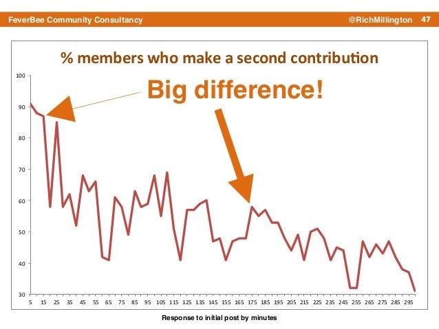 47FeverBee Community Consultancy @RichMillington 30# 40# 50# 60# 70# 80# 90# 100# 5# 15# 25# 35# 45# 55# 65# 75# 85# 95# 1...