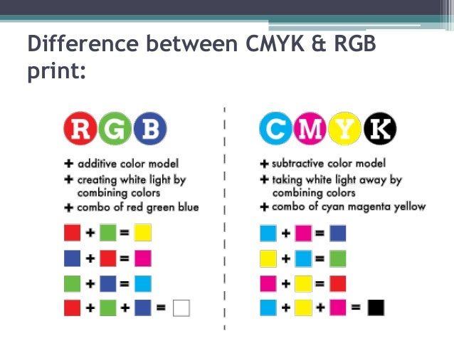 how to change rgb to cmyk