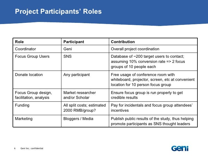 Group Project Roles 42
