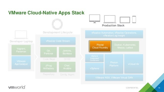 Vmworld 2015 Build And Run Cloud Native Apps In Your