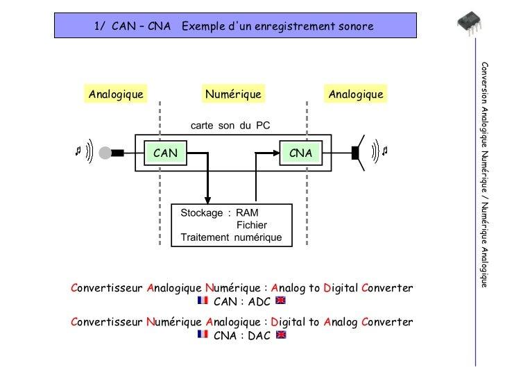 1/  CAN – CNA  Exemple d'un enregistrement sonore  Conversion Analogique Numérique / Numérique Analogique Analogique Numér...