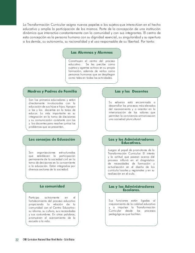 22 CNB Curriculum Nacional Base Nivel Medio - Ciclo Básico  La Transformación Curricular asigna nuevos papeles a los sujet...