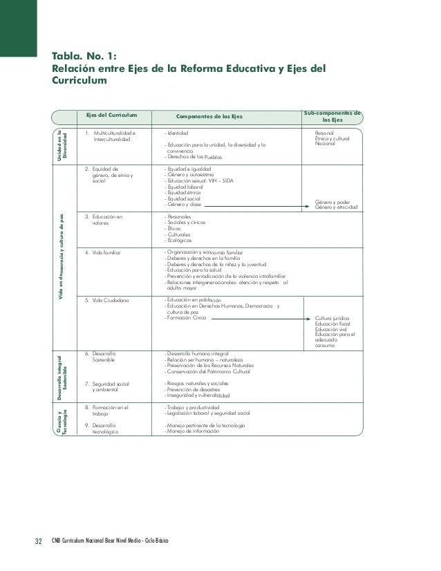 32 CNB Curriculum Nacional Base Nivel Medio - Ciclo Básico  - Identidad  - Educación para la unidad, la diversidad y la  c...