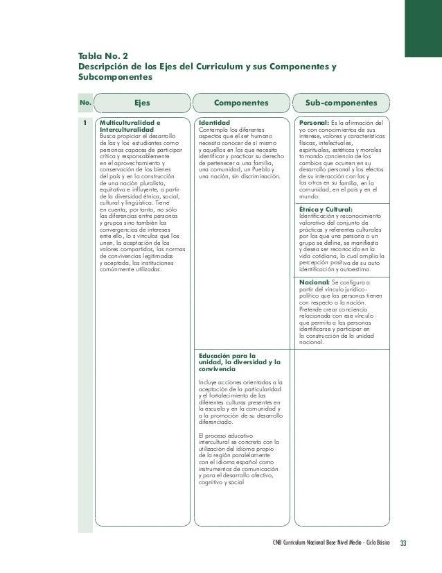 33 CNB Curriculum Nacional Base Nivel Medio - Ciclo Básico  Tabla No. 2  Descripción de los Ejes del Curriculum y sus Comp...