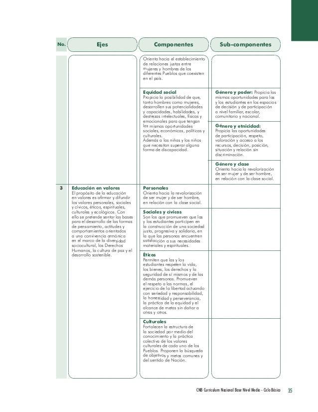 35 CNB Curriculum Nacional Base Nivel Medio - Ciclo Básico  Ejes  Componentes  Sub-componentes  Educación en valores  El p...