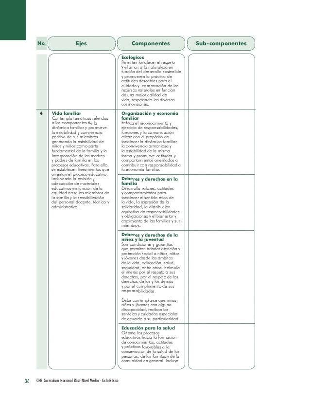 36 CNB Curriculum Nacional Base Nivel Medio - Ciclo Básico  Ejes  Componentes  Sub-componentes  Vida familiar  Contempla t...