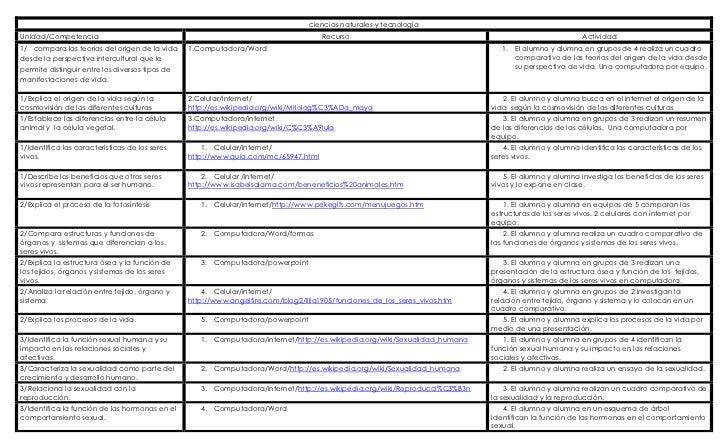 ciencias naturales y tecnología Unidad/CompetenciaRecursoActividad1/   compara las teorías del origen de la vida desde la ...
