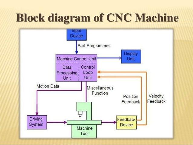 Cnc Machine Control Diagram - Car Fuse Box Wiring Diagram • on