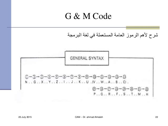 20 July 2015 CAM -- Dr. ahmad Almaleh 22 G & M Code البرمجة لغة في المستعملة العامة الرموز ألهم شرح