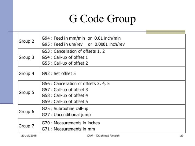 20 July 2015 CAM -- Dr. ahmad Almaleh 29 G Code Group Group 2 G94 : Feed in mm/min or 0.01 inch/min G95 : Feed in um/rev o...