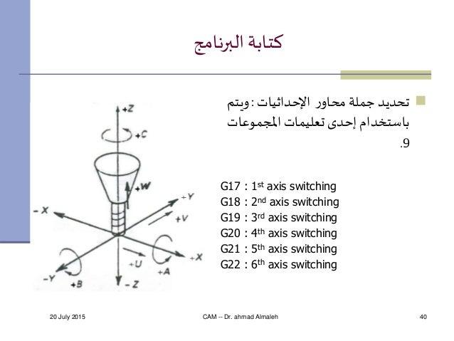 20 July 2015 CAM -- Dr. ahmad Almaleh 40 البرنامج كتابة رمحاو جملة تحديداإلحداثيات:ويتم املجموعات تعلي...