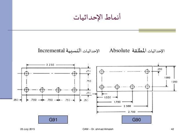 20 July 2015 CAM -- Dr. ahmad Almaleh 42 اإلحداثياتأنماط اإلحداثياتاملطلقةAbsoluteاإلحداثياتالنسبيةIncremental...