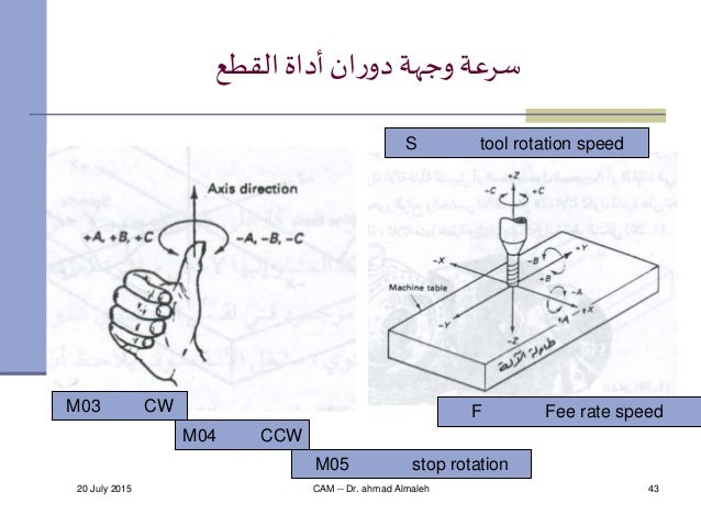 20 July 2015 CAM -- Dr. ahmad Almaleh 43 القطع أداةانردو وجهةسرعة M03 CW M04 CCW M05 stop rotation S tool ro...