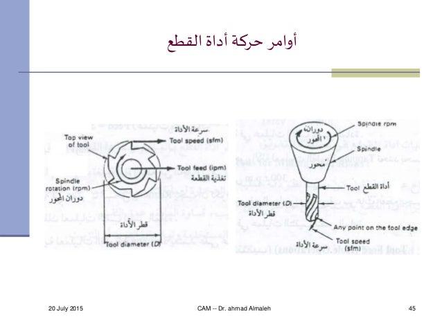20 July 2015 CAM -- Dr. ahmad Almaleh 45 القطعأداة حركة أوامر