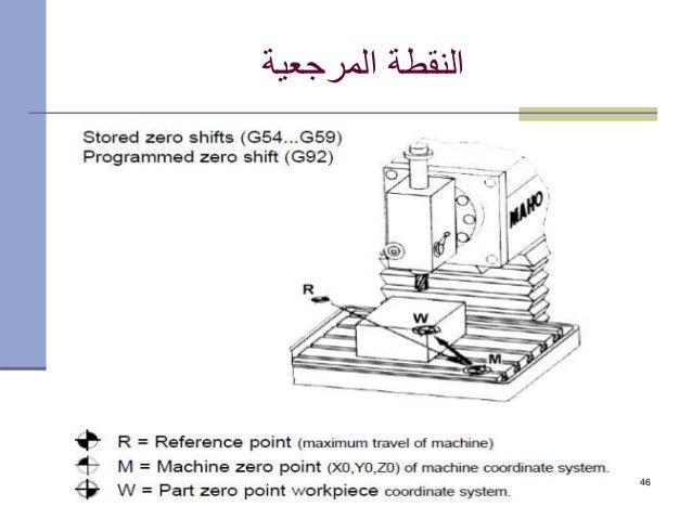 20 July 2015 CAM -- Dr. ahmad Almaleh 46 المرجعية النقطة