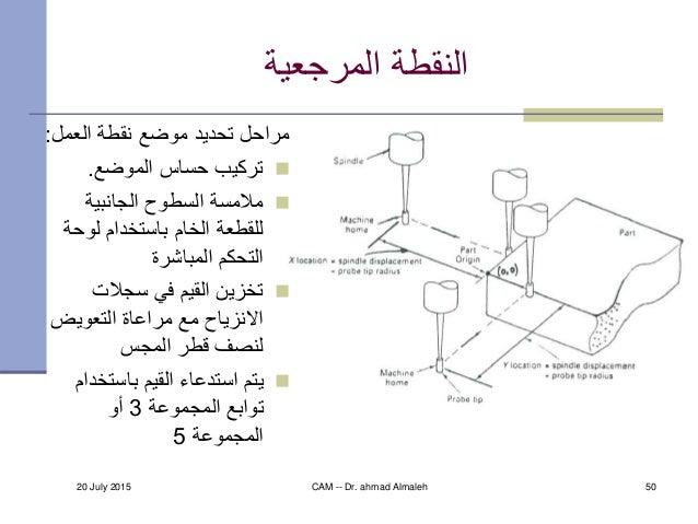 20 July 2015 CAM -- Dr. ahmad Almaleh 50 المرجعية النقطة العمل نقطة موضع تحديد مراحل: الموضع حساس تركي...