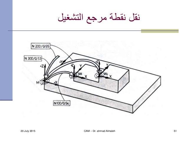 20 July 2015 CAM -- Dr. ahmad Almaleh 51 التشغيل مرجع نقطة نقل