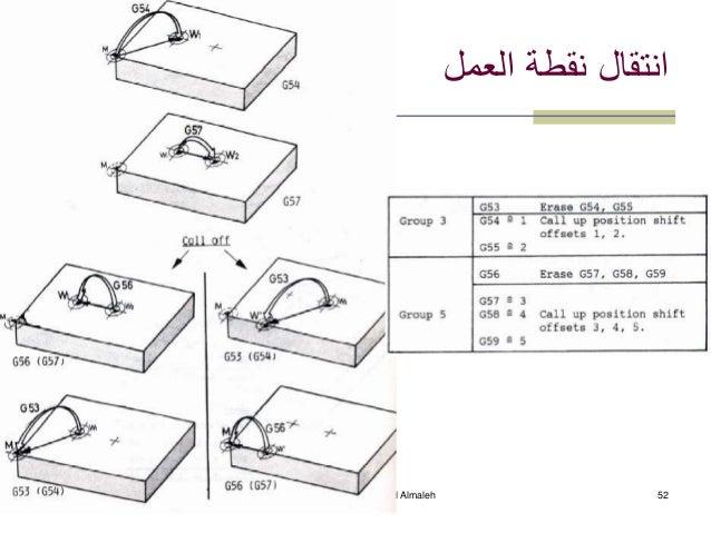 20 July 2015 CAM -- Dr. ahmad Almaleh 52 العمل نقطة انتقال