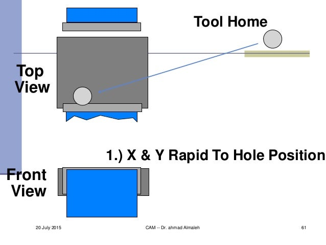 Top View Front View Tool Home 1.) X & Y Rapid To Hole Position 20 July 2015 CAM -- Dr. ahmad Almaleh 61