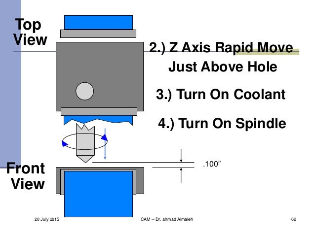 """Top View Front View 2.) Z Axis Rapid Move Just Above Hole 3.) Turn On Coolant 4.) Turn On Spindle .100"""" 20 July 2015 CAM -..."""