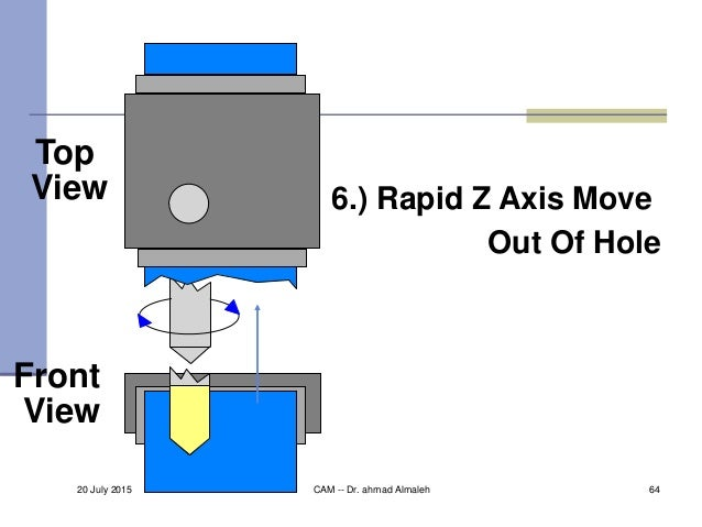 Top View Front View 6.) Rapid Z Axis Move Out Of Hole 20 July 2015 CAM -- Dr. ahmad Almaleh 64