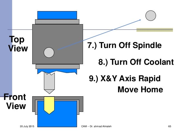 Top View Front View 9.) X&Y Axis Rapid Move Home 7.) Turn Off Spindle 8.) Turn Off Coolant 20 July 2015 CAM -- Dr. ahmad A...