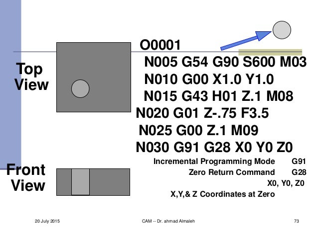 Top View Front View O0001 N005 G54 G90 S600 M03 N010 G00 X1.0 Y1.0 N015 G43 H01 Z.1 M08 N020 G01 Z-.75 F3.5 N030 G91 G28 X...