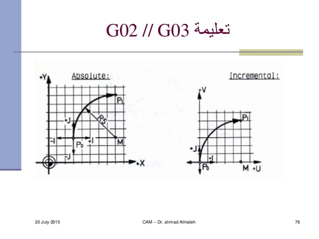20 July 2015 CAM -- Dr. ahmad Almaleh 76 تعليمةG02 // G03