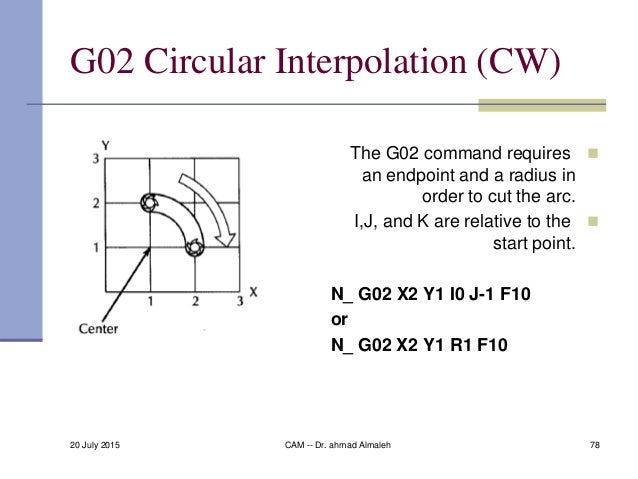 78 G02 Circular Interpolation (CW) The G02 command requires an endpoint and a radius in order to cut the arc. I,J, and K...