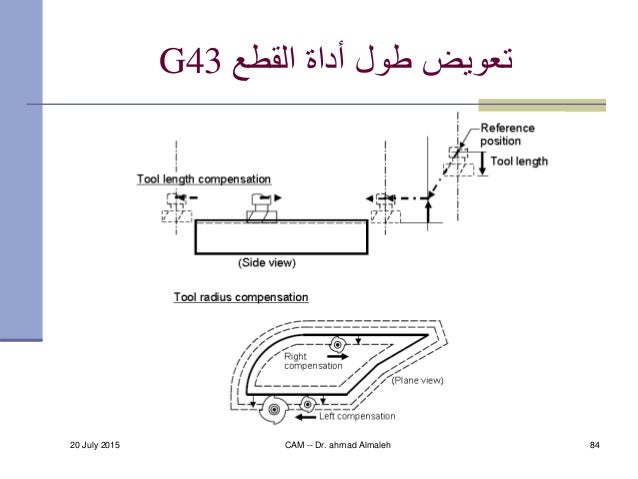 20 July 2015 CAM -- Dr. ahmad Almaleh 84 القطع أداة طول تعويضG43