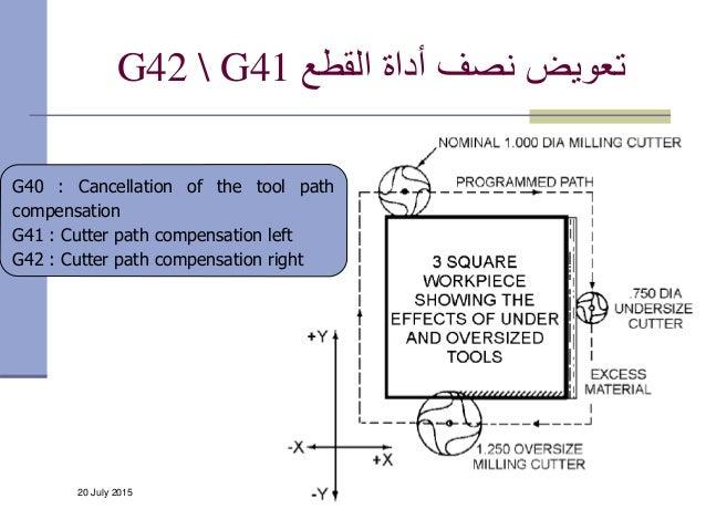 20 July 2015 CAM -- Dr. ahmad Almaleh 86 القطع أداة نصف تعويضG42  G41 G40 : Cancellation of the tool path compensa...