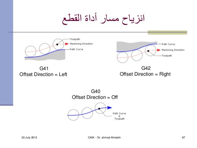 20 July 2015 CAM -- Dr. ahmad Almaleh 87 القطع أداة مسار انزياح G41 Offset Direction = Left G42 Offset Direction =...