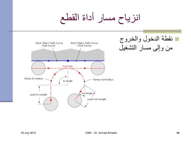 20 July 2015 CAM -- Dr. ahmad Almaleh 88 القطع أداة مسار انزياح والخروج الدخول نقطة التشغي مسار وإلى ...