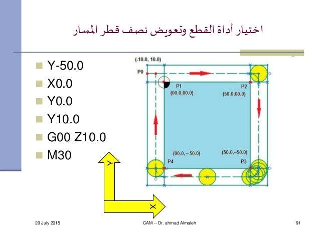 القطعأداةاختياراملسار قطر نصف وتعويض  Y-50.0  X0.0  Y0.0  Y10.0  G00 Z10.0  M30 20 July 2015 CAM -- Dr...