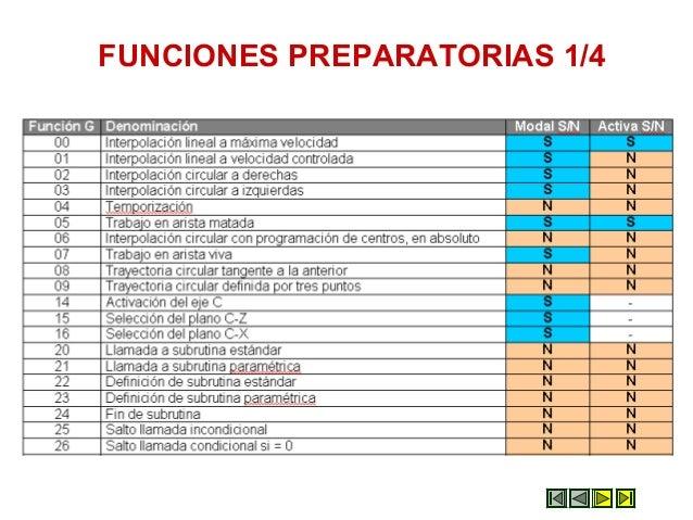FUNCIONES PREPARATORIAS 1/4
