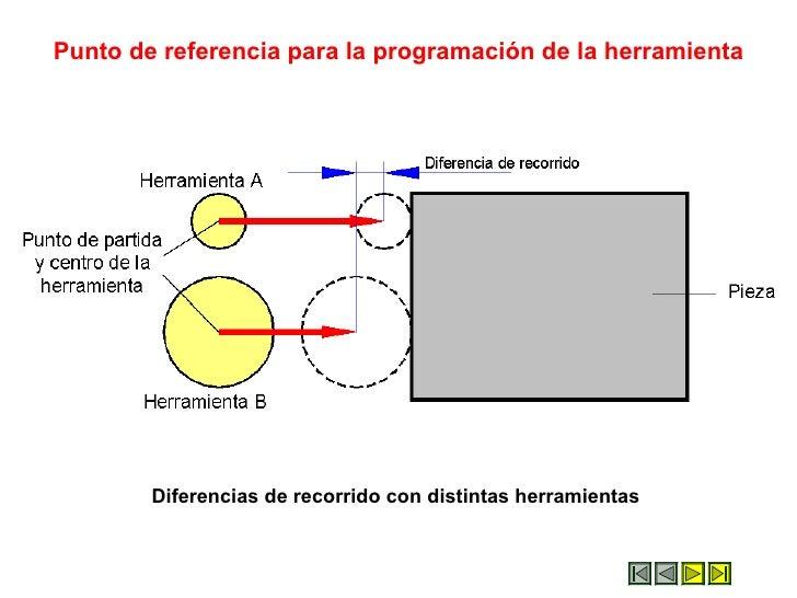Punto de referencia para la programación de la herramienta             Diferencias de recorrido con distintas herramientas