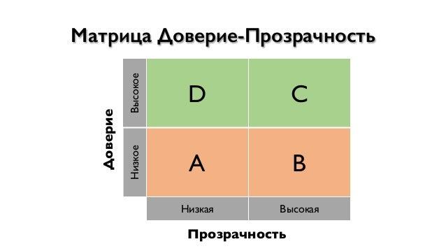 Матрица Доверие-Прозрачность Доверие Высокое D C Низкое A B Низкая Высокая Прозрачность